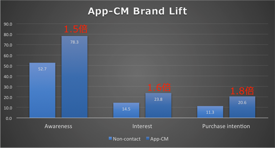 App-CM Brand Lift